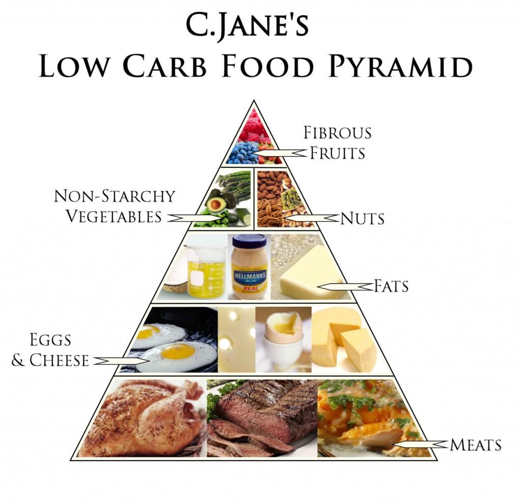 Chế độ ăn kiêng low card là gì